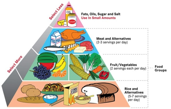 pictures-of-healthy-food-chart