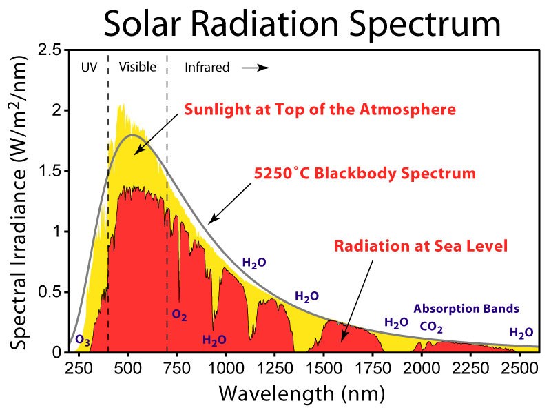 Solar_Spectrum