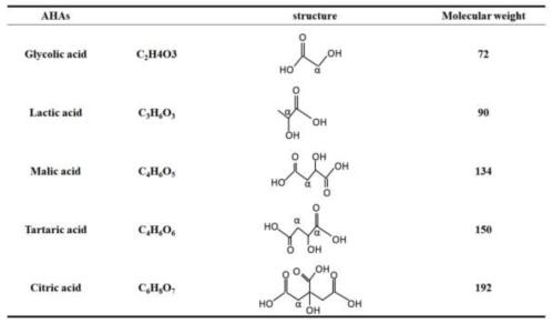 Cấu trúc và khối lượng phân tử của các loại AHAs